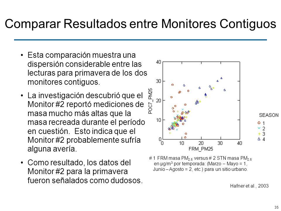 35 Comparar Resultados entre Monitores Contiguos # 1 FRM masa PM 2.5 versus # 2 STN masa PM 2.5 en µg/m 3 por temporada: (Marzo – Mayo = 1, Junio – Ag