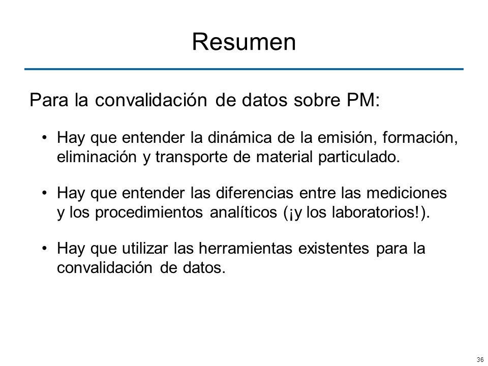 36 Resumen Para la convalidación de datos sobre PM: Hay que entender la dinámica de la emisión, formación, eliminación y transporte de material partic