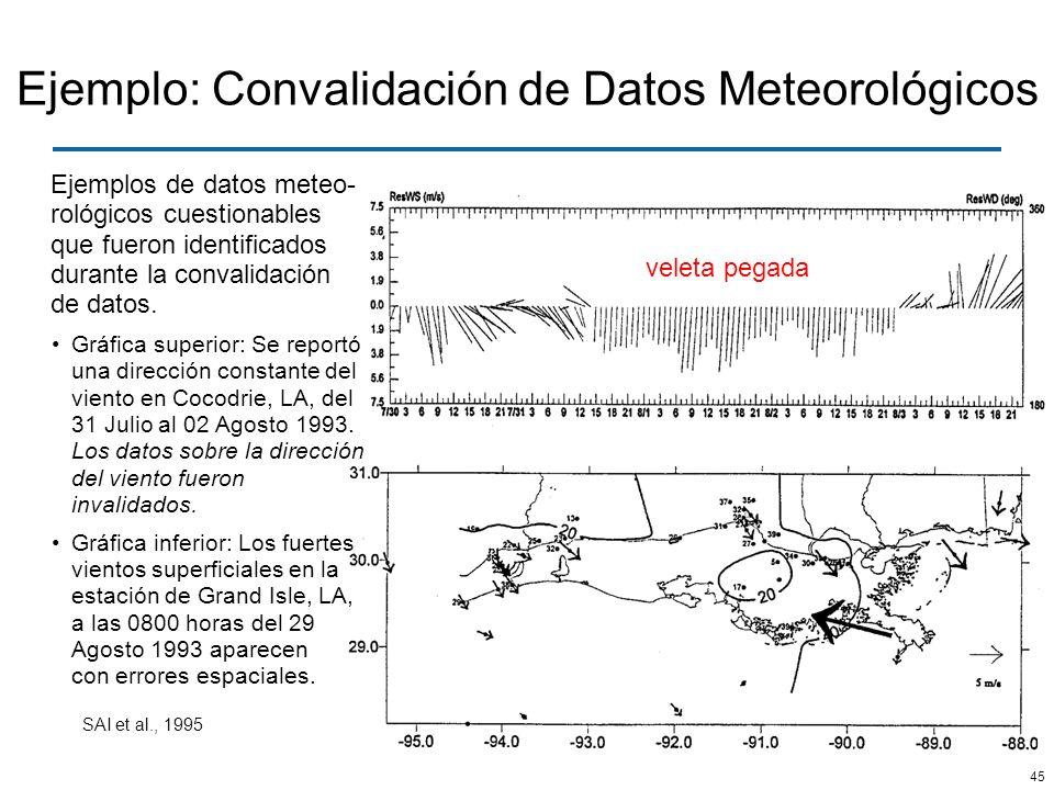 45 Ejemplo: Convalidación de Datos Meteorológicos veleta pegada Ejemplos de datos meteo- rológicos cuestionables que fueron identificados durante la c