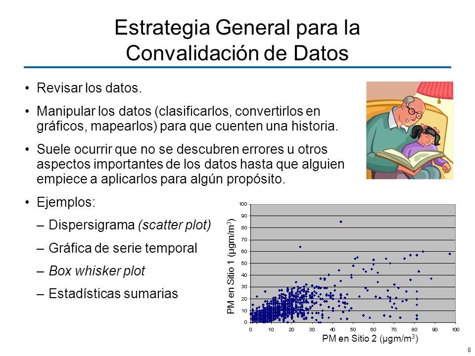 8 Estrategia General para la Convalidación de Datos Revisar los datos. Manipular los datos (clasificarlos, convertirlos en gráficos, mapearlos) para q