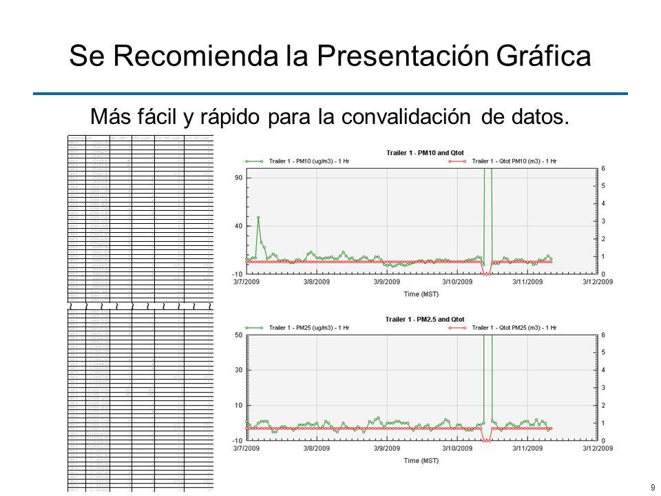 9 Se Recomienda la Presentación Gráfica Más fácil y rápido para la convalidación de datos. ~~~~~~~~~~~~~~~~~~~~