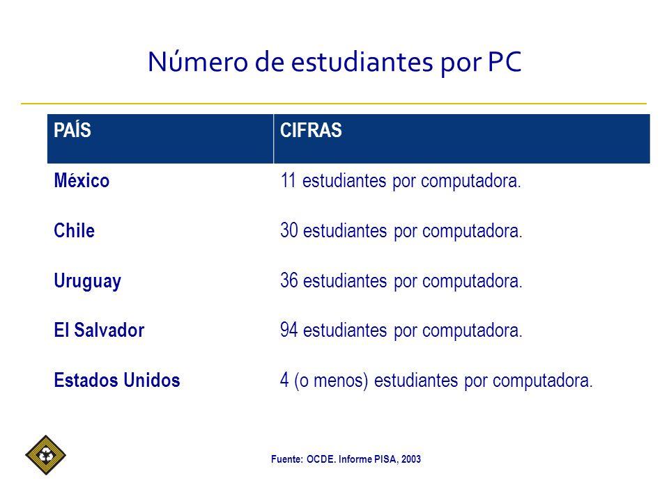 Número de estudiantes por PC PAÍSCIFRAS México 11 estudiantes por computadora.