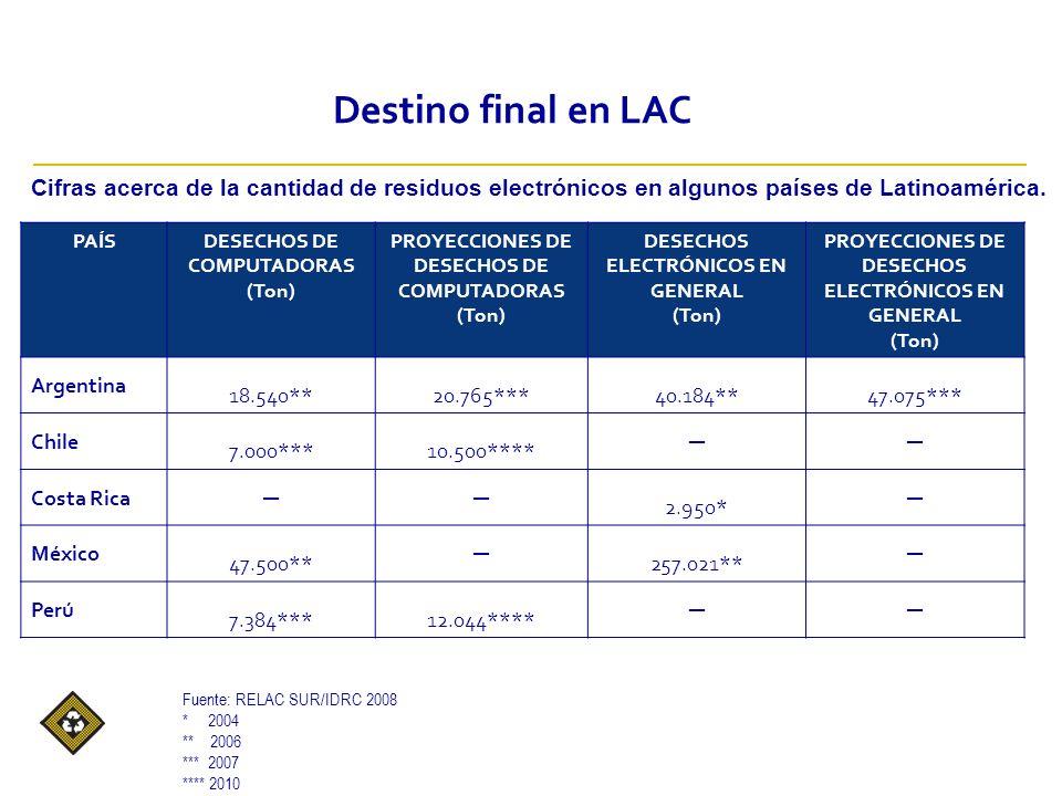 Fuente: RELAC SUR/IDRC 2008 * 2004 ** 2006 *** 2007 **** 2010 PAÍSDESECHOS DE COMPUTADORAS (Ton) PROYECCIONES DE DESECHOS DE COMPUTADORAS (Ton) DESECHOS ELECTRÓNICOS EN GENERAL (Ton) PROYECCIONES DE DESECHOS ELECTRÓNICOS EN GENERAL (Ton) Argentina 18.540**20.765***40.184**47.075*** Chile 7.000***10.500**** Costa Rica 2.950* México 47.500** 257.021** Perú 7.384***12.044**** Destino final en LAC Cifras acerca de la cantidad de residuos electrónicos en algunos países de Latinoamérica.