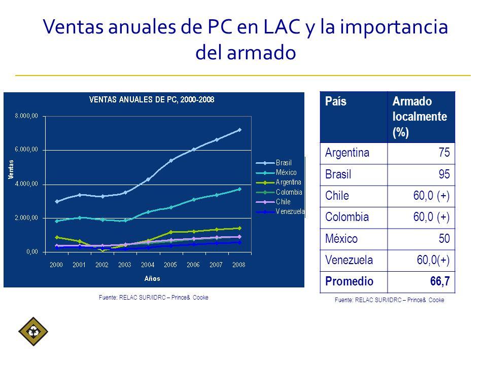 PaísArmado localmente (%) Argentina75 Brasil95 Chile60,0 (+) Colombia60,0 (+) México50 Venezuela60,0(+) Promedio66,7 Fuente: RELAC SUR/IDRC – Prince& Cooke Ventas anuales de PC en LAC y la importancia del armado