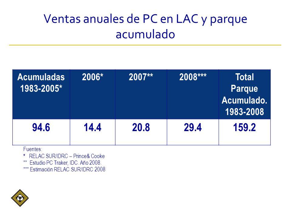 Acumuladas 1983-2005* 2006*2007**2008***Total Parque Acumulado.
