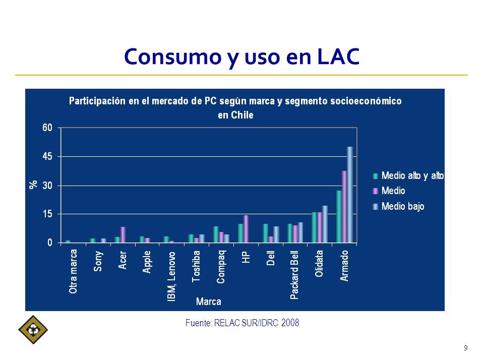 Consumo y uso en LAC 9 Fuente: RELAC SUR/IDRC 2008