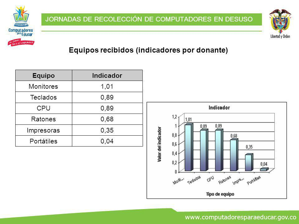 ww.co www.computadoresparaeducar.gov.co JORNADAS DE RECOLECCIÓN DE COMPUTADORES EN DESUSO 0,04Portátiles 0,35Impresoras 0,68Ratones 0,89CPU 0,89Teclad