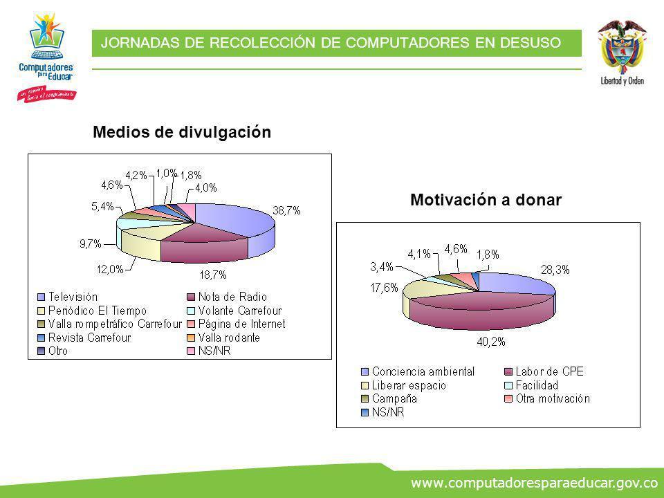 ww.co www.computadoresparaeducar.gov.co JORNADAS DE RECOLECCIÓN DE COMPUTADORES EN DESUSO Medios de divulgación Motivación a donar