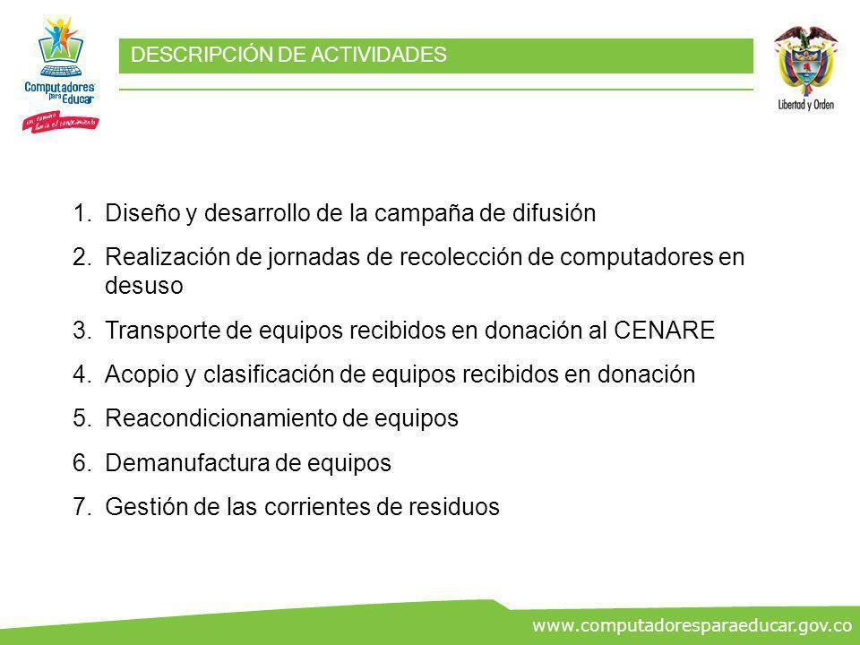 ww.co www.computadoresparaeducar.gov.co DESCRIPCIÓN DE ACTIVIDADES 1.Diseño y desarrollo de la campaña de difusión 2.Realización de jornadas de recole