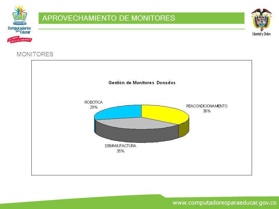 ww.co www.computadoresparaeducar.gov.co APROVECHAMIENTO DE MONITORES MONITORES