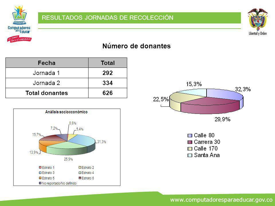 ww.co www.computadoresparaeducar.gov.co RESULTADOS JORNADAS DE RECOLECCIÓN Distribución geográfica de donantes