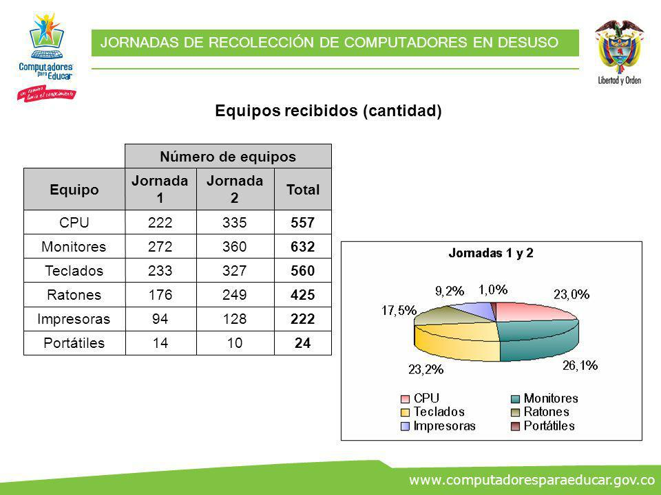 ww.co www.computadoresparaeducar.gov.co JORNADAS DE RECOLECCIÓN DE COMPUTADORES EN DESUSO Equipos recibidos (peso) 543,5Otras partes 20,3Ratones 606,2Otros RAEE 60Portátiles 599Teclados 1776Impresoras 4893CPU 6745Monitores Peso (kg)Equipo Total: 15.243 Kg.