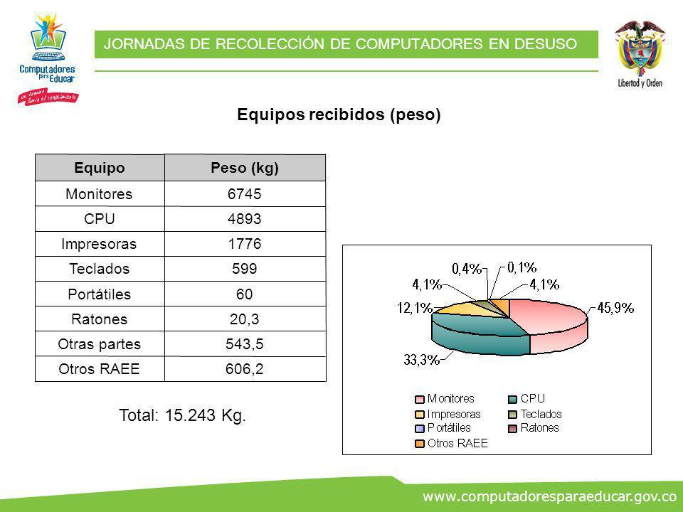 ww.co www.computadoresparaeducar.gov.co JORNADAS DE RECOLECCIÓN DE COMPUTADORES EN DESUSO Equipos recibidos (peso) 543,5Otras partes 20,3Ratones 606,2