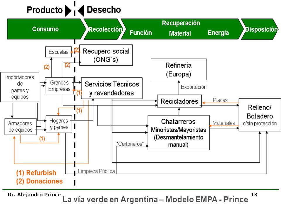 Dr. Alejandro Prince 13 La vía verde en Argentina – Modelo EMPA - Prince