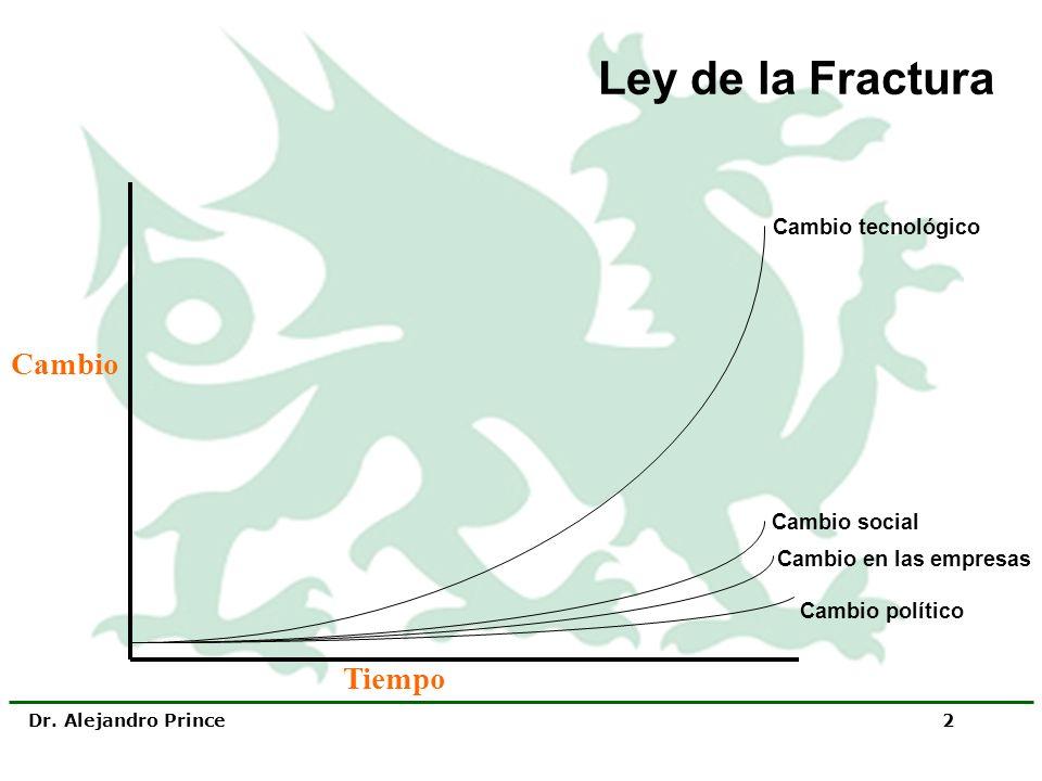 Dr. Alejandro Prince 2 Ley de la Fractura Cambio político Cambio en las empresas Cambio social Cambio tecnológico Tiempo Cambio