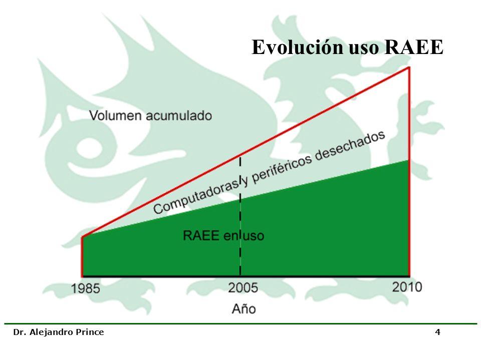 Dr. Alejandro Prince 4 Evolución uso RAEE