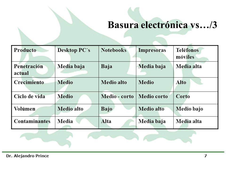 Dr. Alejandro Prince 7 Basura electrónica vs…/3 ProductoDesktop PC´sNotebooksImpresorasTeléfonos móviles Penetración actual Media bajaBajaMedia bajaMe