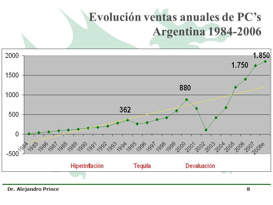 Dr. Alejandro Prince 8 Evolución ventas anuales de PCs Argentina 1984-2006
