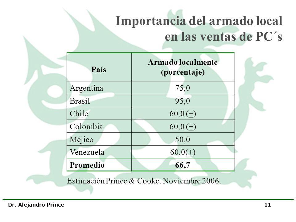 Dr. Alejandro Prince 11 País Armado localmente (porcentaje) Argentina75,0 Brasil95,0 Chile60,0 (+) Colombia60,0 (+) Méjico50,0 Venezuela60,0(+) Promed