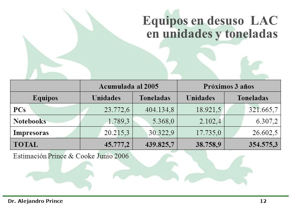 Dr. Alejandro Prince 12 Equipos en desuso LAC en unidades y toneladas Acumulada al 2005Próximos 3 años EquiposUnidadesToneladasUnidadesToneladas PCs23