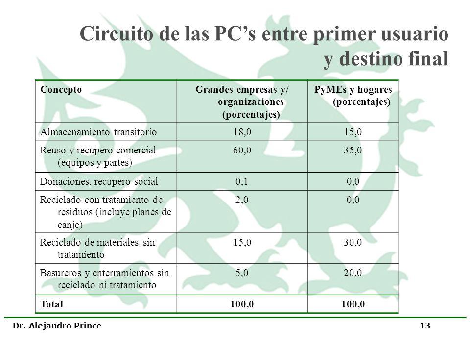 Dr. Alejandro Prince 13 ConceptoGrandes empresas y/ organizaciones (porcentajes) PyMEs y hogares (porcentajes) Almacenamiento transitorio18,015,0 Reus