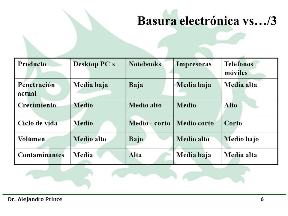 Dr. Alejandro Prince 6 Basura electrónica vs…/3 ProductoDesktop PC´sNotebooksImpresorasTeléfonos móviles Penetración actual Media bajaBajaMedia bajaMe