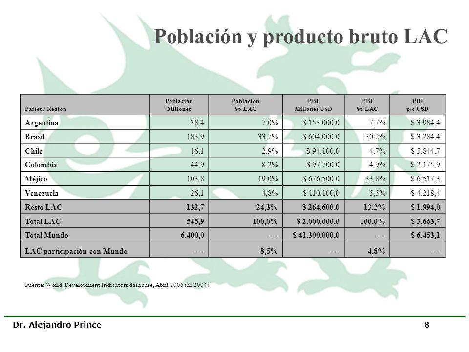 Dr. Alejandro Prince 8 Países / Región Población Millones Población % LAC PBI Millones USD PBI % LAC PBI p/c USD Argentina38,47,0%$ 153.000,07,7%$ 3.9