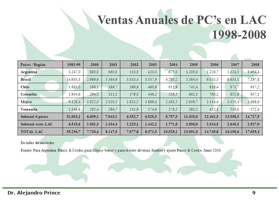 Dr. Alejandro Prince 9 Países / Región1983-99200020012002200320042005200620072008 Argentina3.247,0880,0660,0110,0420,0675,01.200,01.226,71.324,51.404,