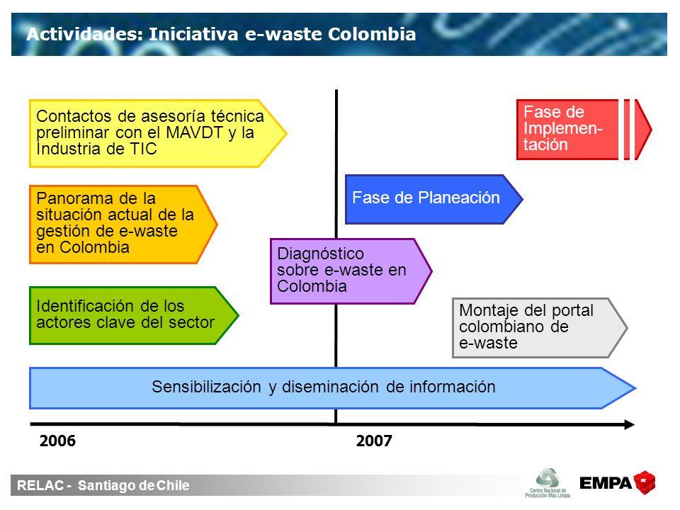 RELAC - Santiago de Chile Actividades: Iniciativa e-waste Colombia Sensibilización y diseminación de información Identificación de los actores clave del sector Panorama de la situación actual de la gestión de e-waste en Colombia Montaje del portal colombiano de e-waste Diagnóstico sobre e-waste en Colombia Contactos de asesoría técnica preliminar con el MAVDT y la Industria de TIC Fase de Implemen- tación 20062007 Fase de Planeación