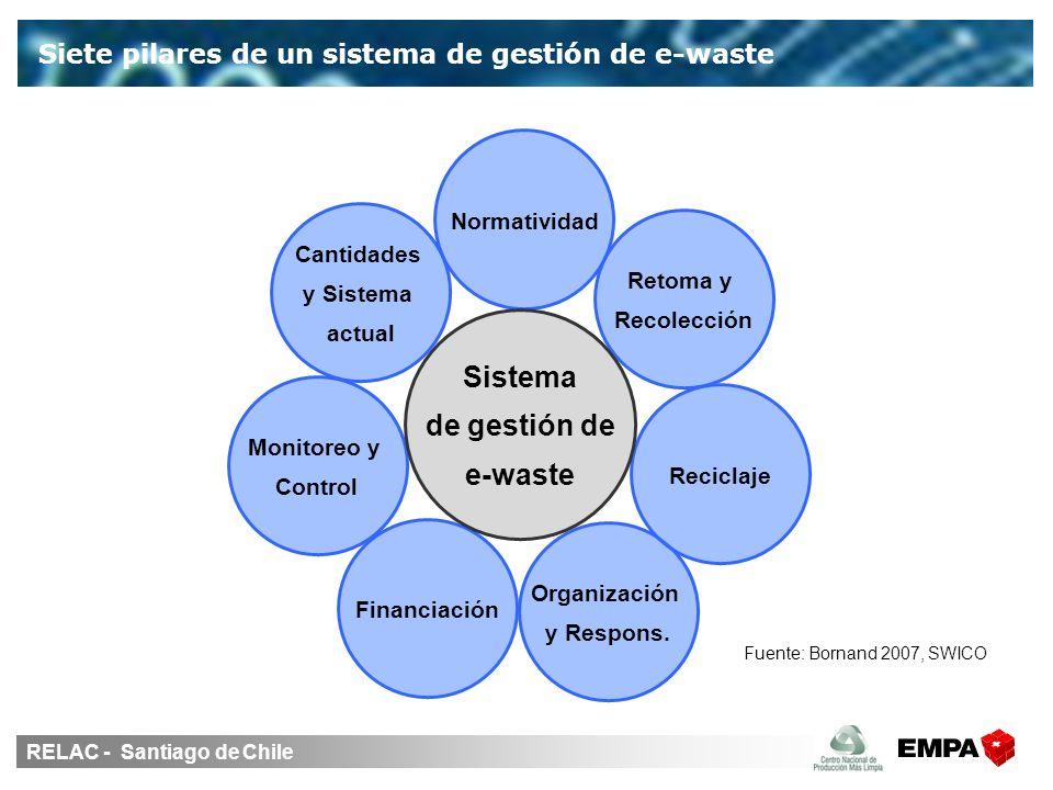 RELAC - Santiago de Chile Siete pilares de un sistema de gestión de e-waste Fuente: Bornand 2007, SWICO Cantidades y Sistema actual Normatividad Monitoreo y Control Organización y Respons.