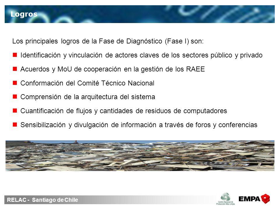 RELAC - Santiago de Chile Los principales logros de la Fase de Diagnóstico (Fase I) son: Identificación y vinculación de actores claves de los sectores público y privado Acuerdos y MoU de cooperación en la gestión de los RAEE Conformación del Comité Técnico Nacional Comprensión de la arquitectura del sistema Cuantificación de flujos y cantidades de residuos de computadores Sensibilización y divulgación de información a través de foros y conferencias Logros