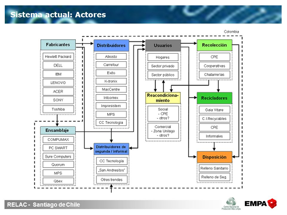 RELAC - Santiago de Chile Sistema actual: Actores
