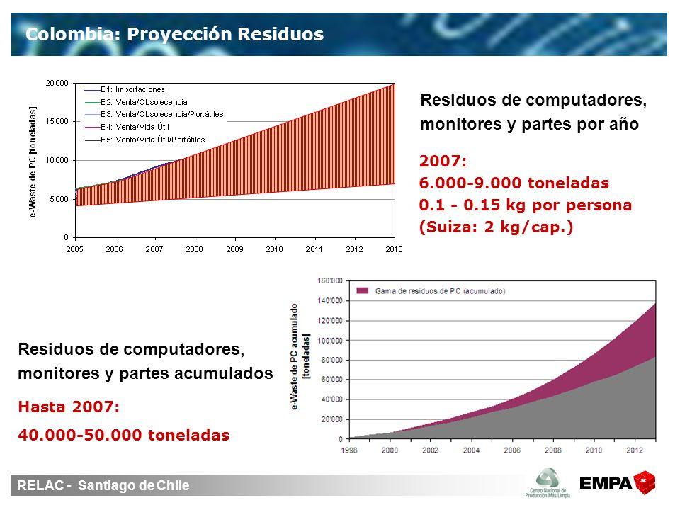 RELAC - Santiago de Chile Colombia: Proyección Residuos Residuos de computadores, monitores y partes por año Residuos de computadores, monitores y partes acumulados 2007: 6.000-9.000 toneladas 0.1 - 0.15 kg por persona (Suiza: 2 kg/cap.) Hasta 2007: 40.000-50.000 toneladas