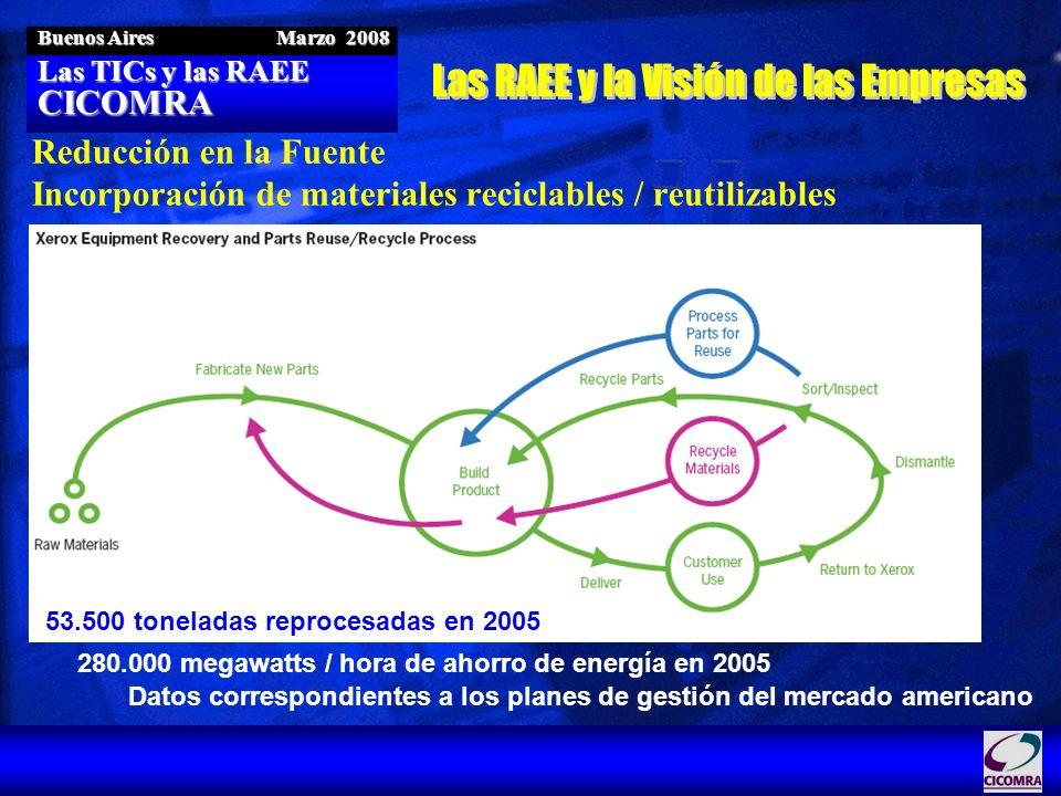Las TICs y las RAEE CICOMRA Buenos Aires Marzo 2008 Reducción en la Fuente Incorporación de materiales reciclables / reutilizables 53.500 toneladas re