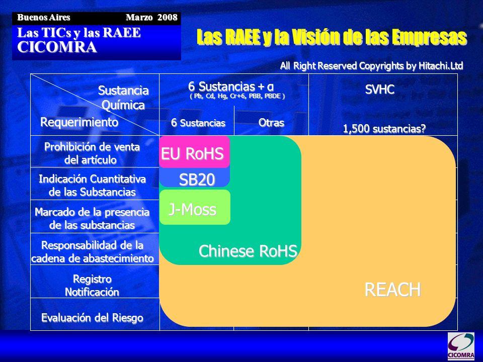 Las TICs y las RAEE CICOMRA Buenos Aires Marzo 2008 All Right Reserved Copyrights by Hitachi.Ltd Prohibición de venta del artículo Indicación Cuantita