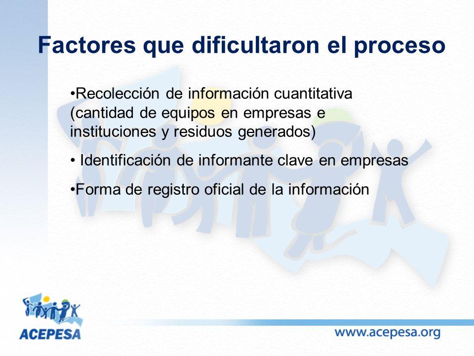 Factores que dificultaron el proceso Recolección de información cuantitativa (cantidad de equipos en empresas e instituciones y residuos generados) Identificación de informante clave en empresas Forma de registro oficial de la información