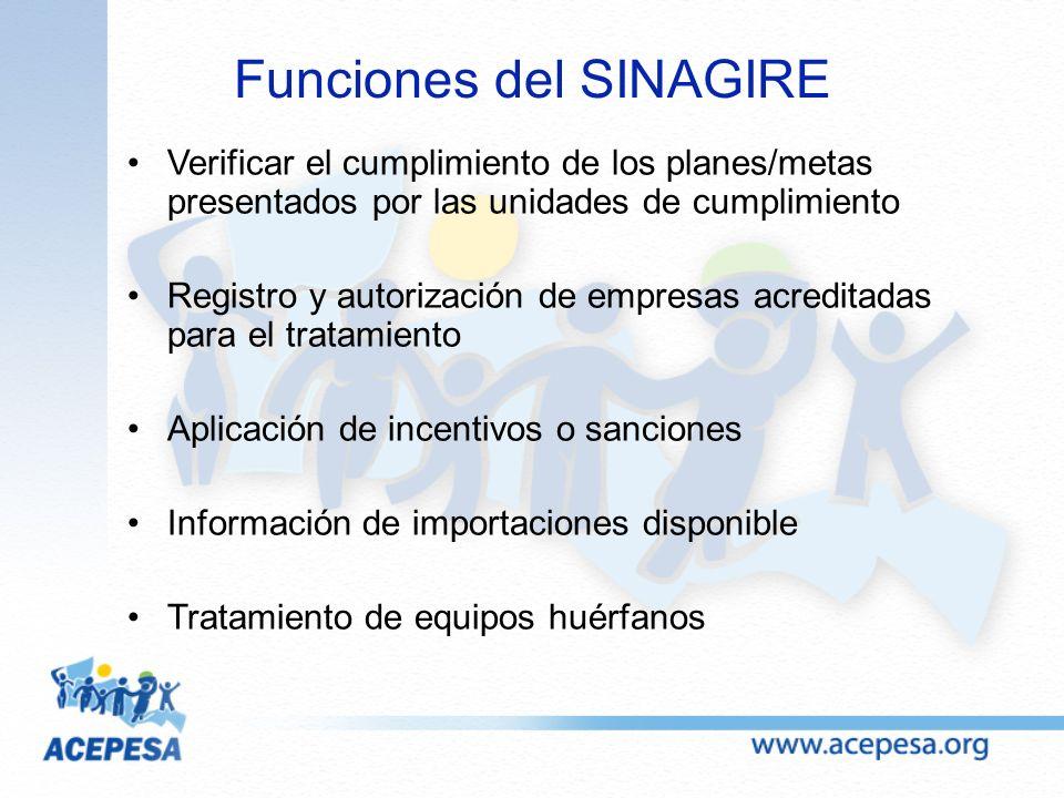 Funciones del SINAGIRE Verificar el cumplimiento de los planes/metas presentados por las unidades de cumplimiento Registro y autorización de empresas