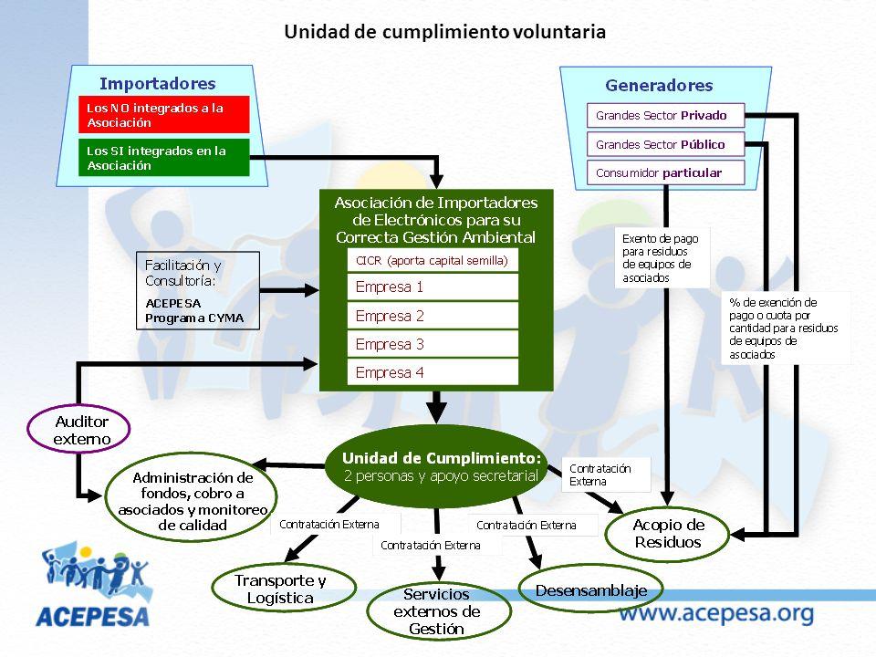 Unidad de cumplimiento voluntaria