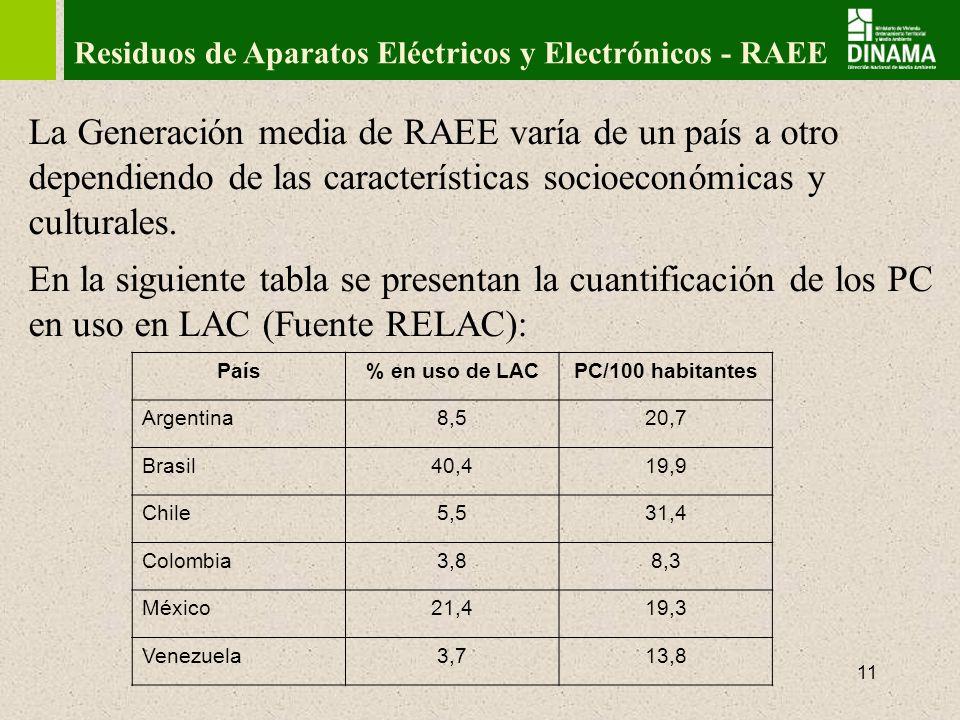 12 Residuos de Aparatos Eléctricos y Electrónicos - RAEE En Uruguay, datos al 2010, fuente ADUANA: ProductoUnidades Computadoras210.000 Celulares954.000 Se estima que unas 100.000 computadoras son desechadas por año.