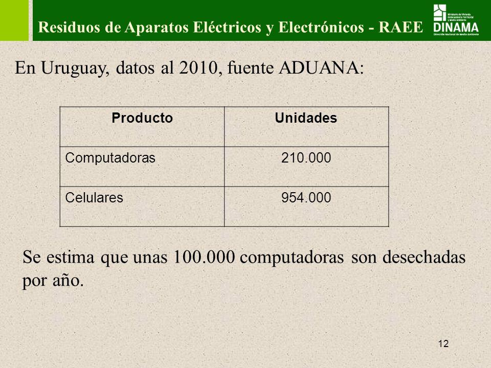 13 Residuos en Uruguay Ley General de Protección Ambiental, N° 17.283/2000.