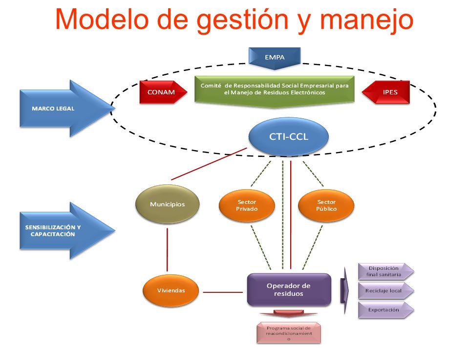Modelo de gestión y manejo