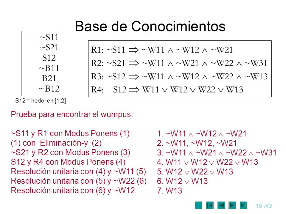19/42 Base de Conocimientos ~S11 ~S21 S12 ~B11 B21 ~B12 R1: ~S11 ~W11 ~W12 ~W21 R2: ~S21 ~W11 ~W21 ~W22 ~W31 R3: ~S12 ~W11 ~W12 ~W22 ~W13 R4: S12 W11