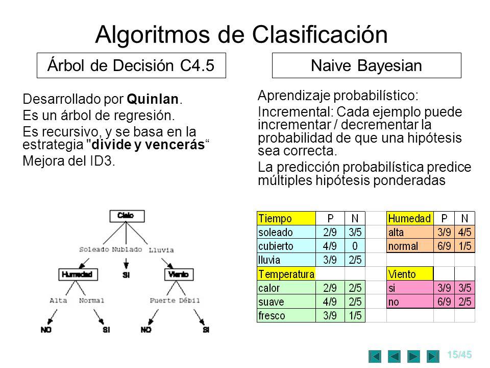 15/45 Algoritmos de Clasificación Desarrollado por Quinlan. Es un árbol de regresión. Es recursivo, y se basa en la estrategia