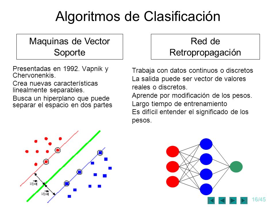 16/45 Algoritmos de Clasificación Presentadas en 1992. Vapnik y Chervonenkis. Crea nuevas características linealmente separables. Busca un hiperplano