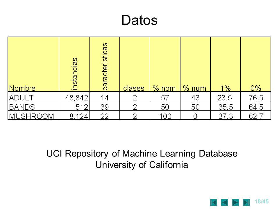 18/45 Datos UCI Repository of Machine Learning Database University of California