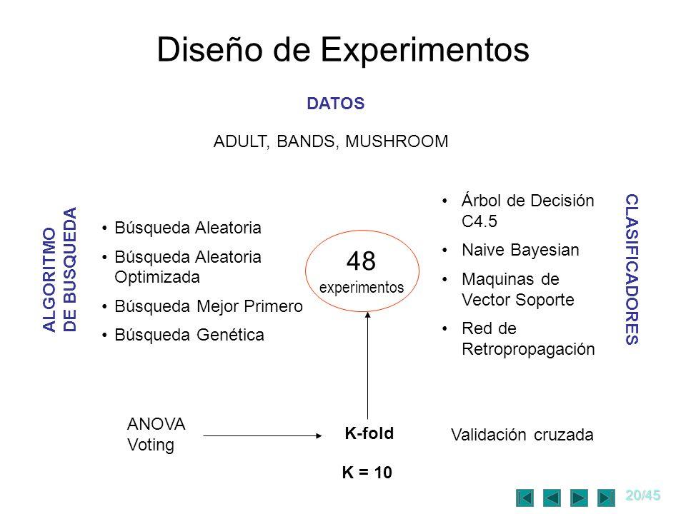 20/45 Diseño de Experimentos DATOS ALGORITMO DE BUSQUEDA CLASIFICADORES ADULT, BANDS, MUSHROOM Árbol de Decisión C4.5 Naive Bayesian Maquinas de Vecto