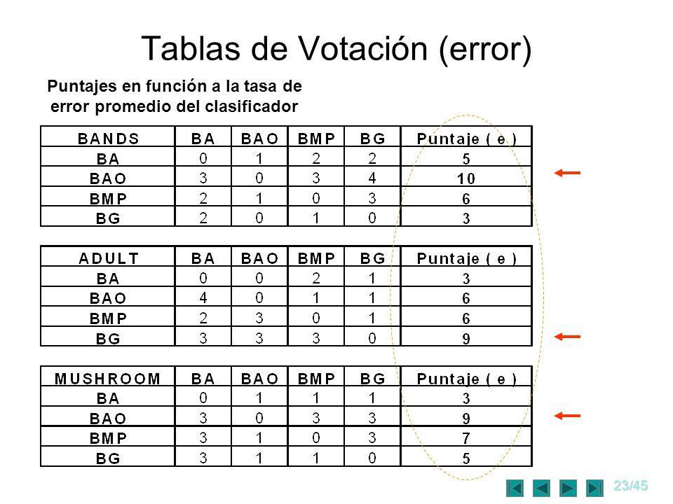 23/45 Tablas de Votación (error) Puntajes en función a la tasa de error promedio del clasificador