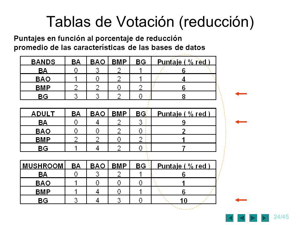 24/45 Tablas de Votación (reducción) Puntajes en función al porcentaje de reducción promedio de las características de las bases de datos