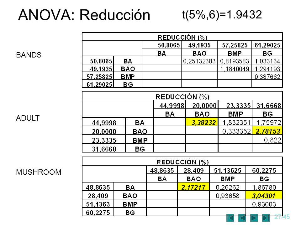 27/45 ANOVA: Reducción t(5%,6)=1.9432 BANDS ADULT MUSHROOM