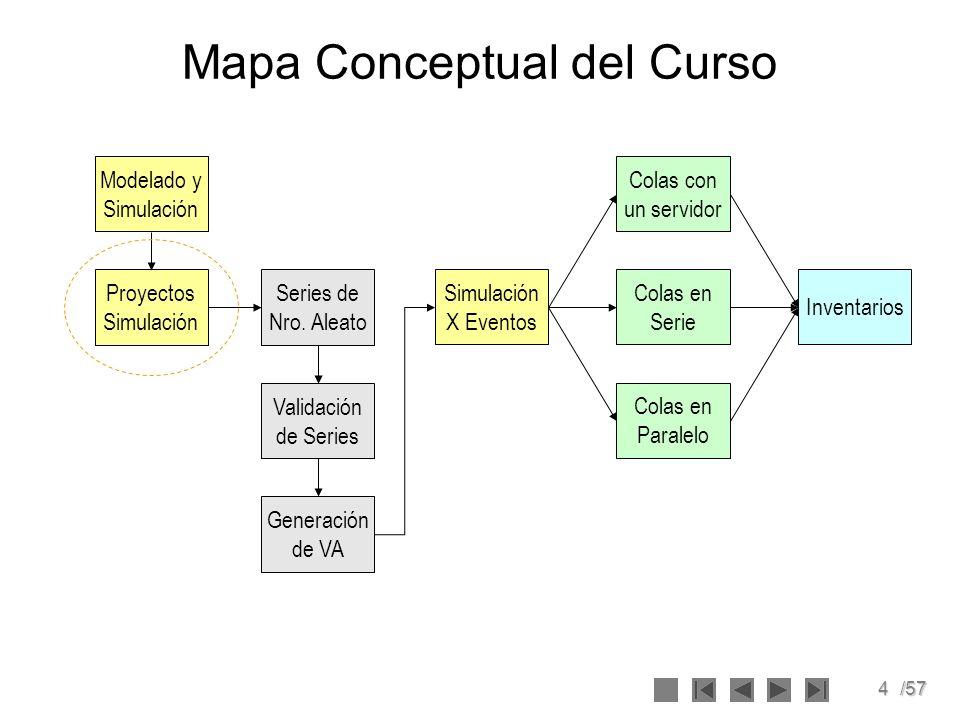 5/57 Mapa Conceptual de la Sesión Análisis de Problemas Recolección de Datos Construcción del Modelo Diseño de Experimentos Análisis de resultados ValidaciónVerificación SIMULACIONSIMULACION IMPLANTACIONIMPLANTACION Reporte